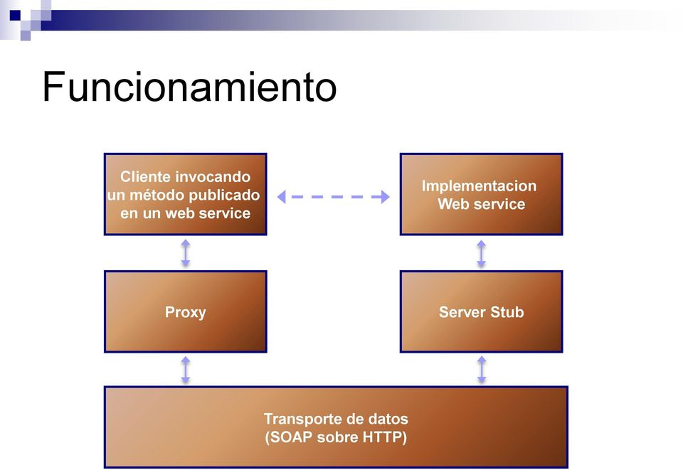 Implementacion Web service Proxy
