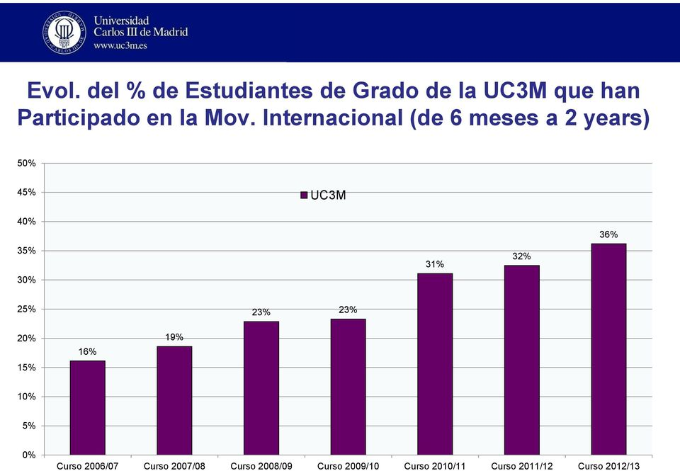 Internacional (de 6 meses a 2 years) 50% 45% UC3M 40% 35% 30% 31% 32%