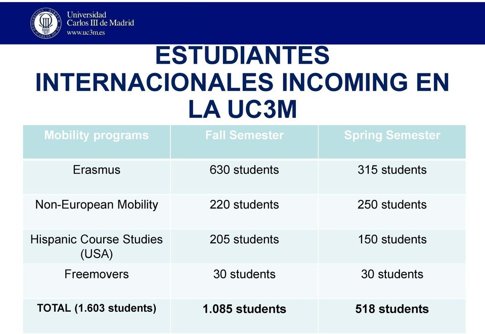 students 250 students Hispanic Course Studies (USA) 205 students 150 students