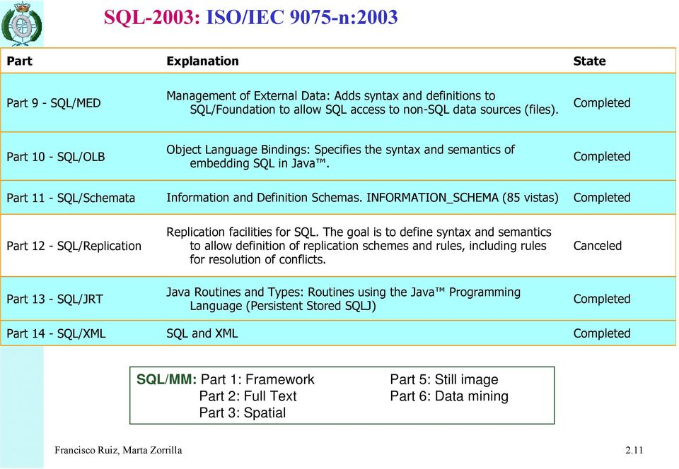 INFORMATION_SCHEMA (85 vistas) Completed Part 12 - SQL/Replication Replication facilities for SQL.