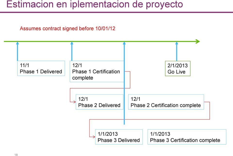 2/1/2013 Go Live 12/1 Phase 2 Delivered 12/1 Phase 2 Certification