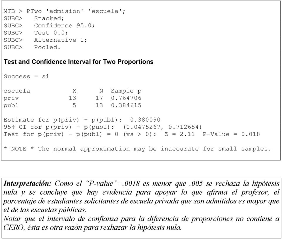 047567, 0.7654) Test for p(priv) - p(publ) = 0 (vs > 0): Z =. P-Value = 0.08 * NOTE * The normal approximation may be inaccurate for small samples. Interpretación: Como el P-value =.008 es menor que.