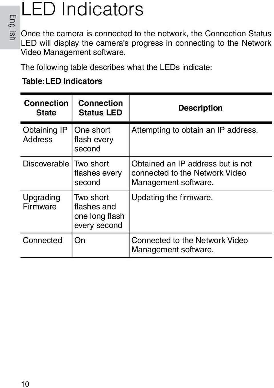 The following table describes what the LEDs indicate: Table:LED Indicators Connection State Connection Status LED Description Obtaining IP Address One short flash every