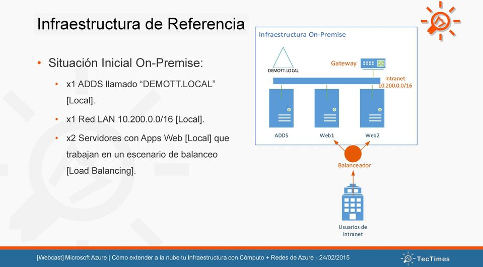 LOCAL Gateway Infraestructura en Azure x2 Servidores con Apps Web [Local] que