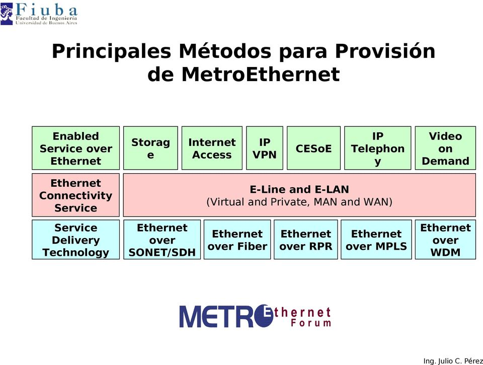 IP Telephon y Video on Demand E-Line and E-LAN (Virtual and Private, MAN and WAN)