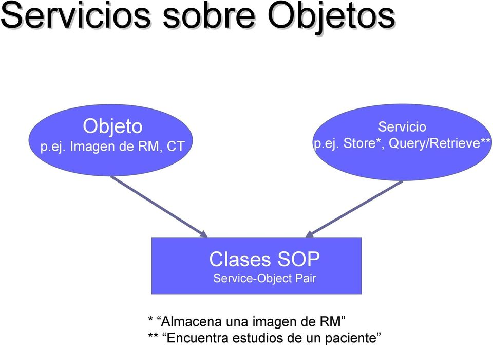 Store*, Query/Retrieve** Clases SOP