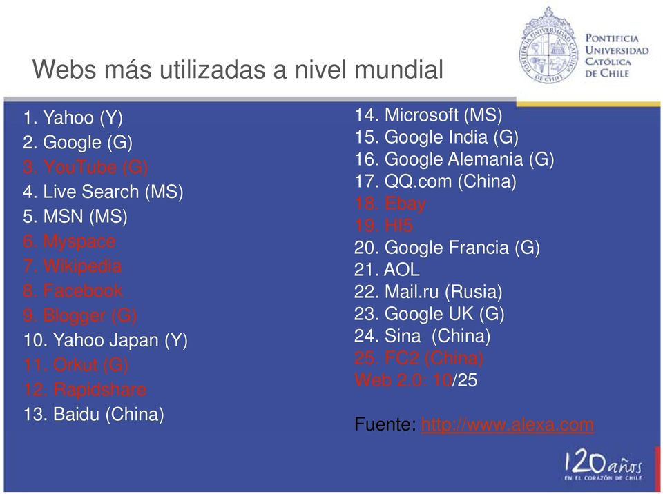 Google Francia (G) 7. Wikipedia 21. AOL 8. Facebook 22. Mail.ru (Rusia) 9. Blogger (G) 23. Google UK (G) 10.