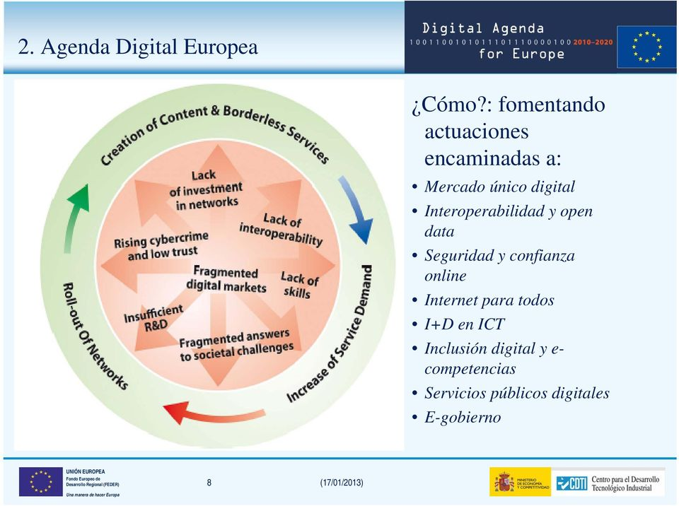 Interoperabilidad y open data Seguridad y confianza online Internet