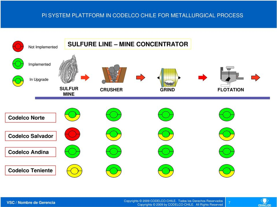 Implemented In Upgrade SULFUR MINE CRUSHER GRIND FLOTATION