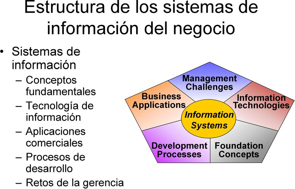 Procesos de desarrollo Retos de la gerencia Management Challenges Business