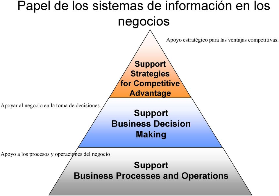 Support Strategies for Competitive Advantage Apoyar al negocio en la toma de