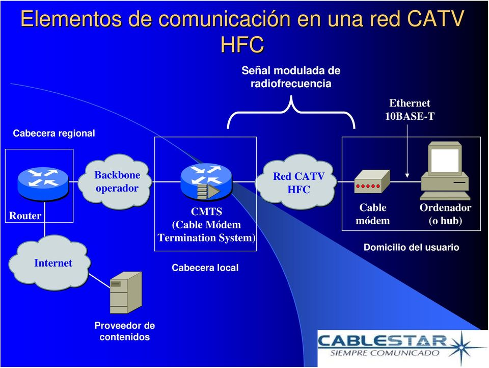operador CMTS (Cable Módem Termination System) Cabecera local Red CATV