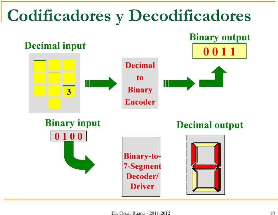 Binary-to- 7-Segment Decoder/ Driver Binary output 0