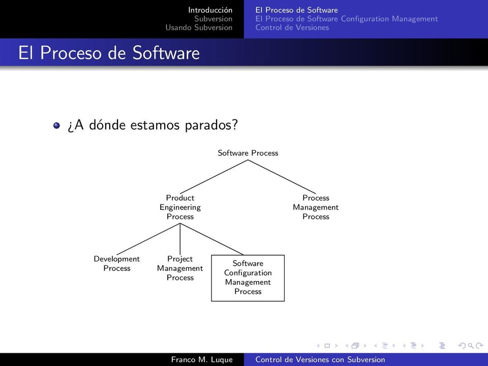 Software Process Product Engineering Process Process Management Process