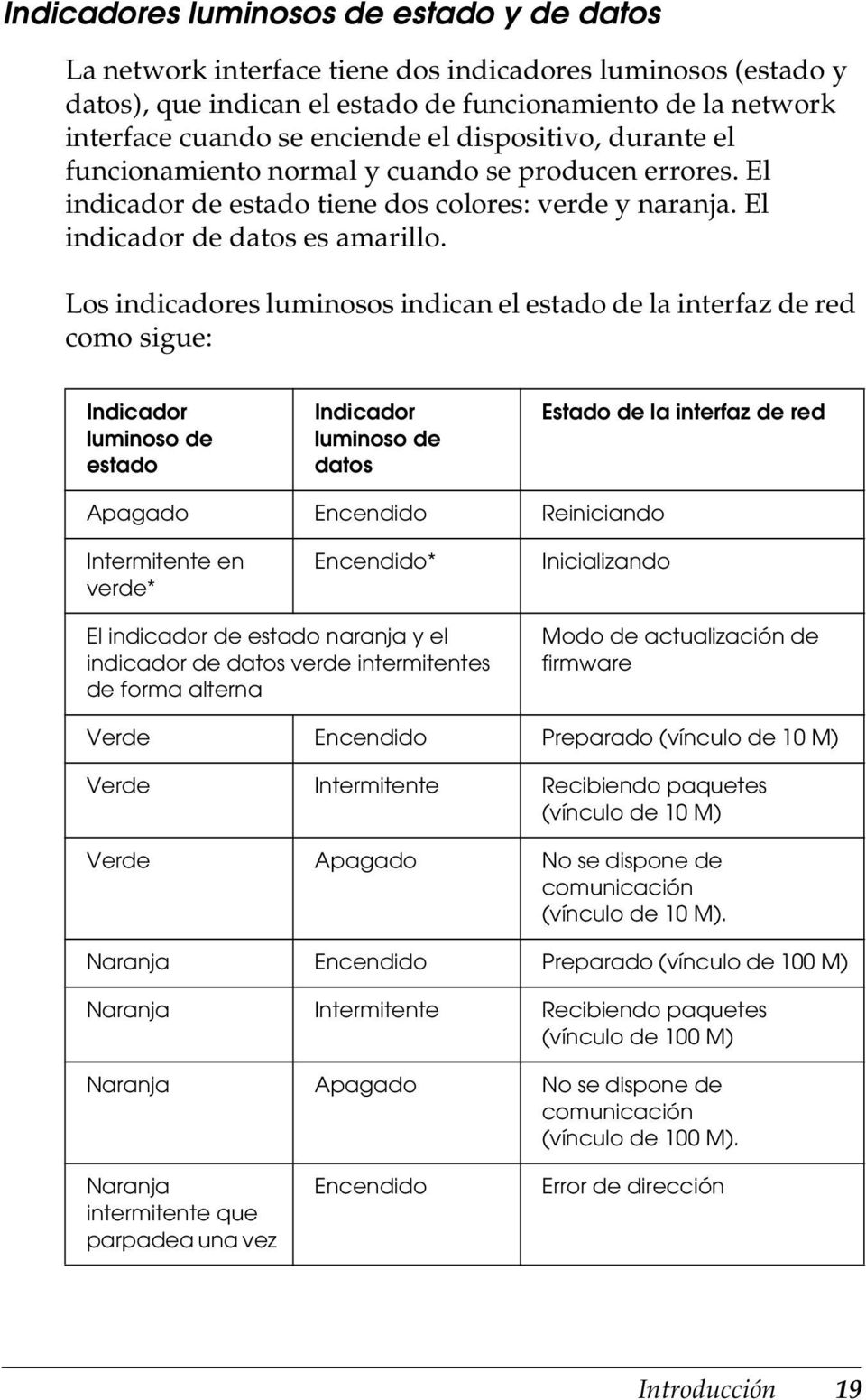 Los indicadores luminosos indican el estado de la interfaz de red como sigue: Indicador luminoso de estado Indicador luminoso de datos Estado de la interfaz de red Apagado Encendido Reiniciando