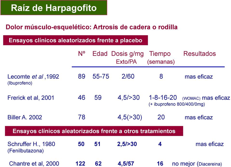 4,5/>30 1-8-16-20 (WOMAC) mas eficaz (+ ibuprofeno 800/400/0mg) Biller A.