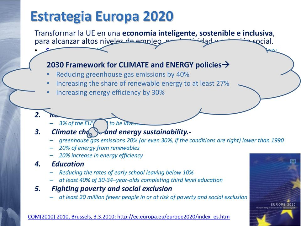 creation ENERGY and poverty policies reduction Reducing greenhouse gas emissions by 40% Increasing the share of renewable energy to at least 27% 5 objetivos Increasing energy efficiency by 30% 1.