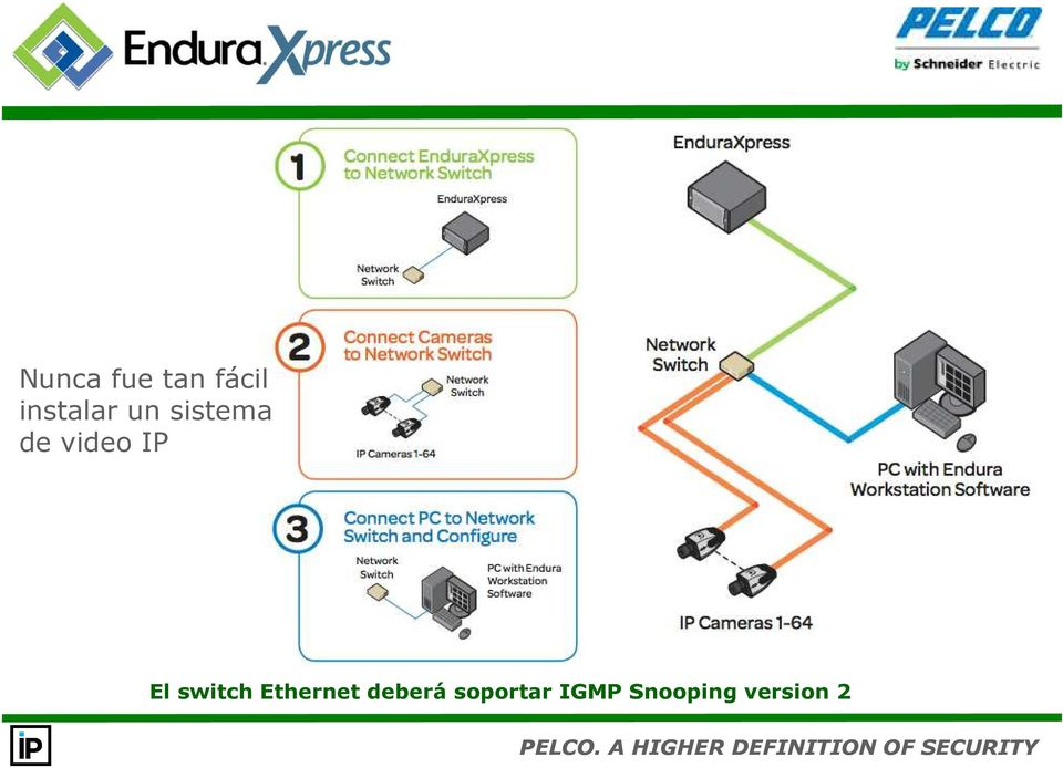 video IP El switch Ethernet