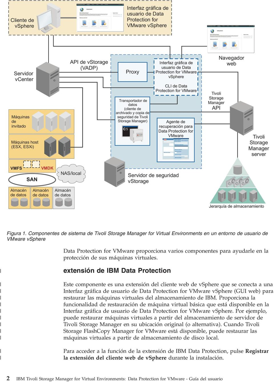 Protection for VMware Tioli Storage Manager API Naegador web Tioli Storage Manager serer VMFS SAN VMDK NAS/local Seridor de seguridad Storage Almacén de datos Almacén de datos Almacén de datos