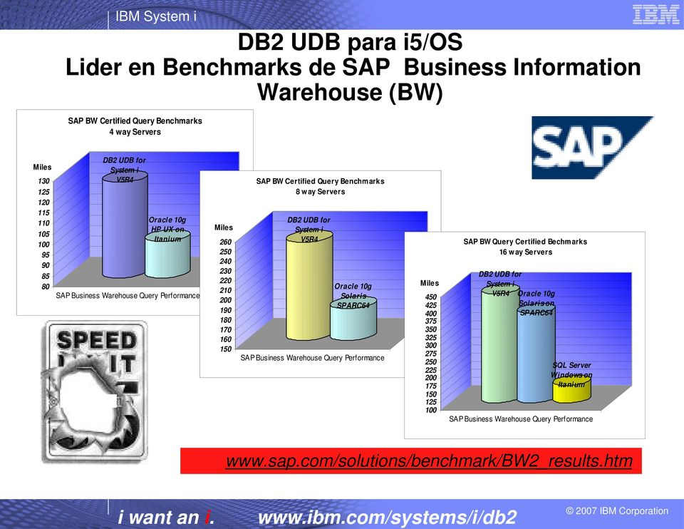 UDB for System i V5R4 Oracle 10g Solaris SPARC64 SAP Business Warehouse Query Performance Miles 450 425 400 375 350 325 300 275 250 225 200 175 150 125 100 SAP BW Query Certified Bechmarks