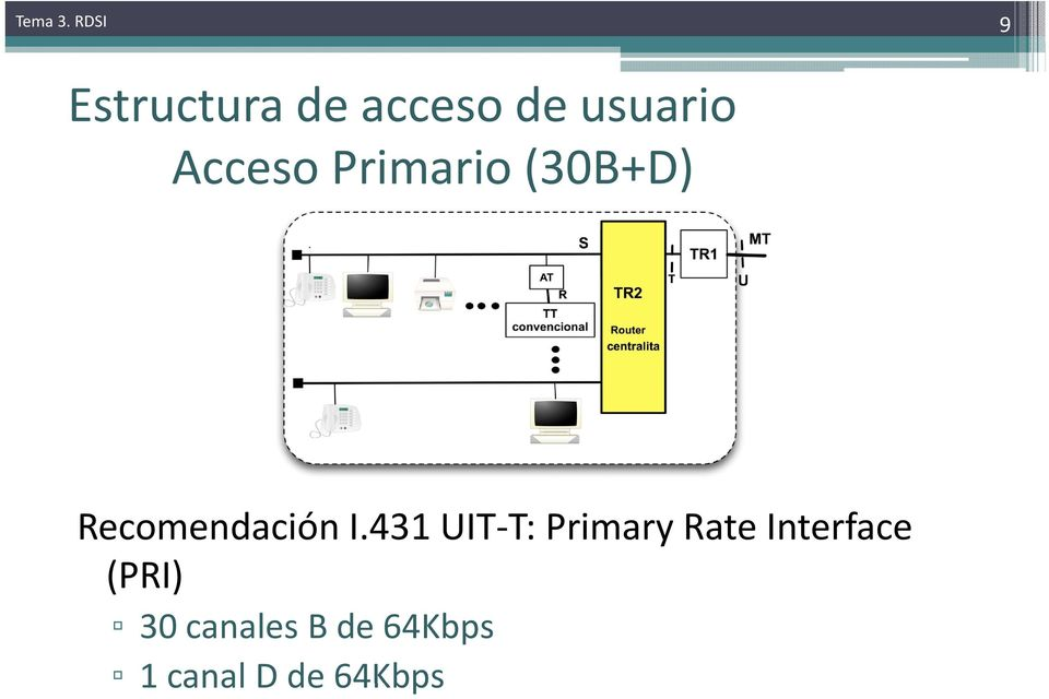 I.431 UIT-T: Primary Rate Interface