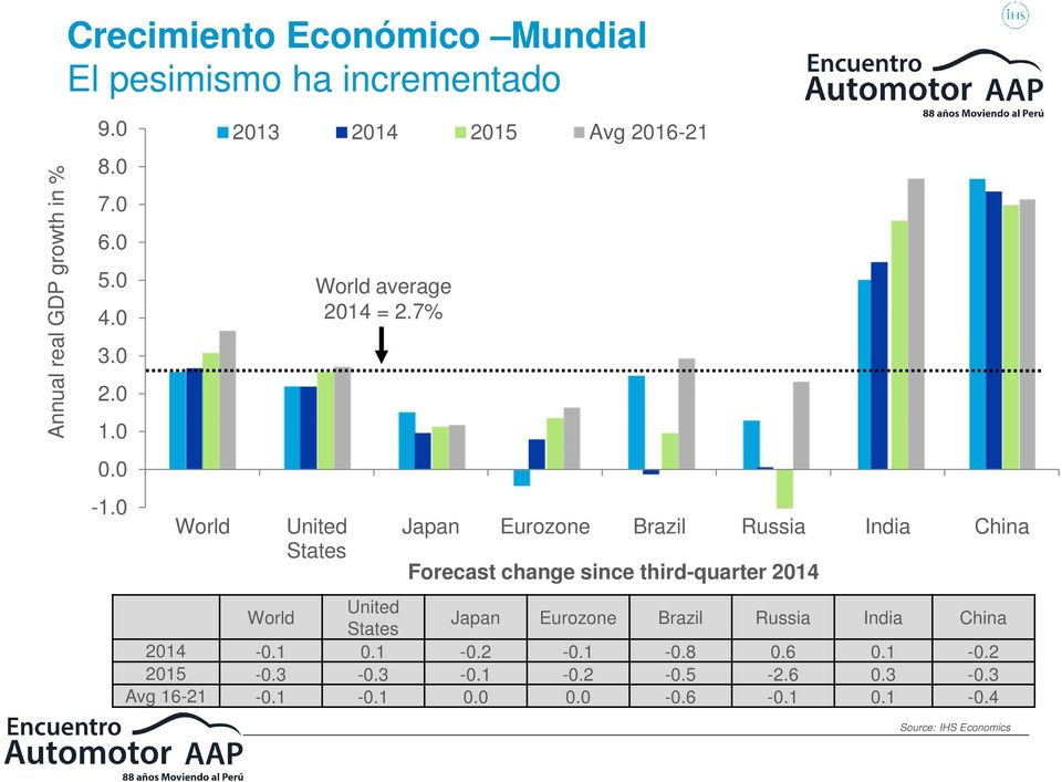 7% United States Japan Eurozone Brazil Russia India China Forecast change since third-quarter 2014 World United States