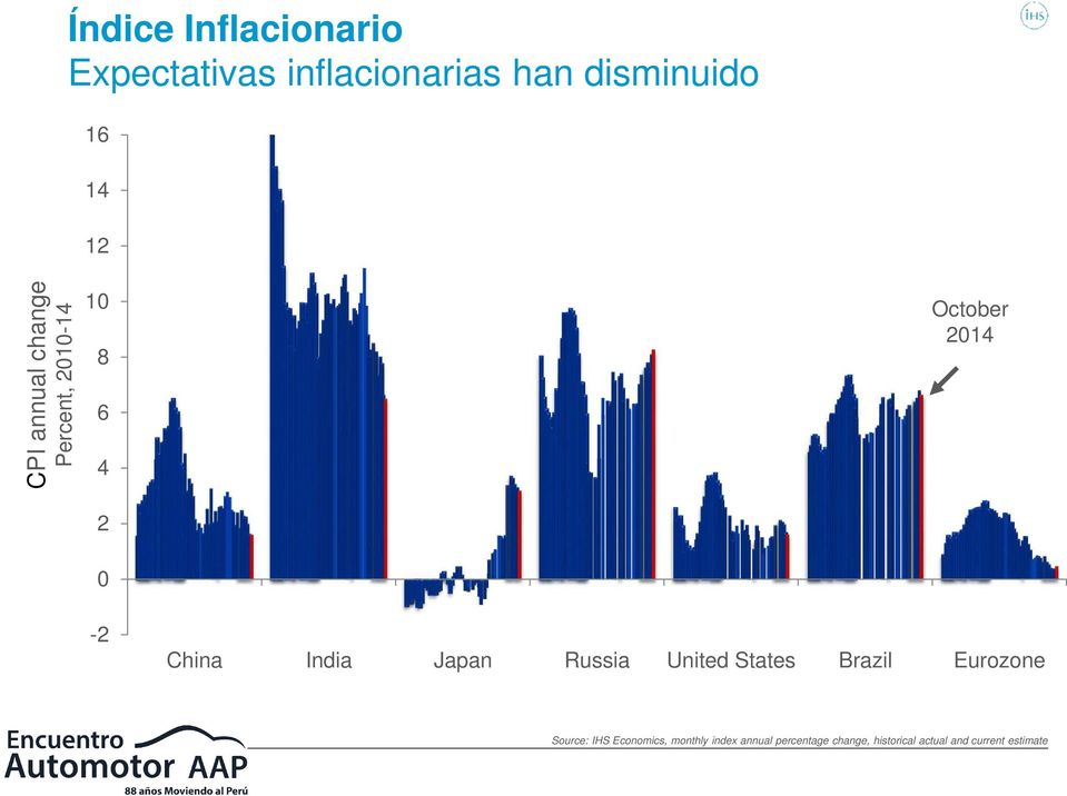 Japan Russia United States Brazil Eurozone Source: IHS Economics, monthly
