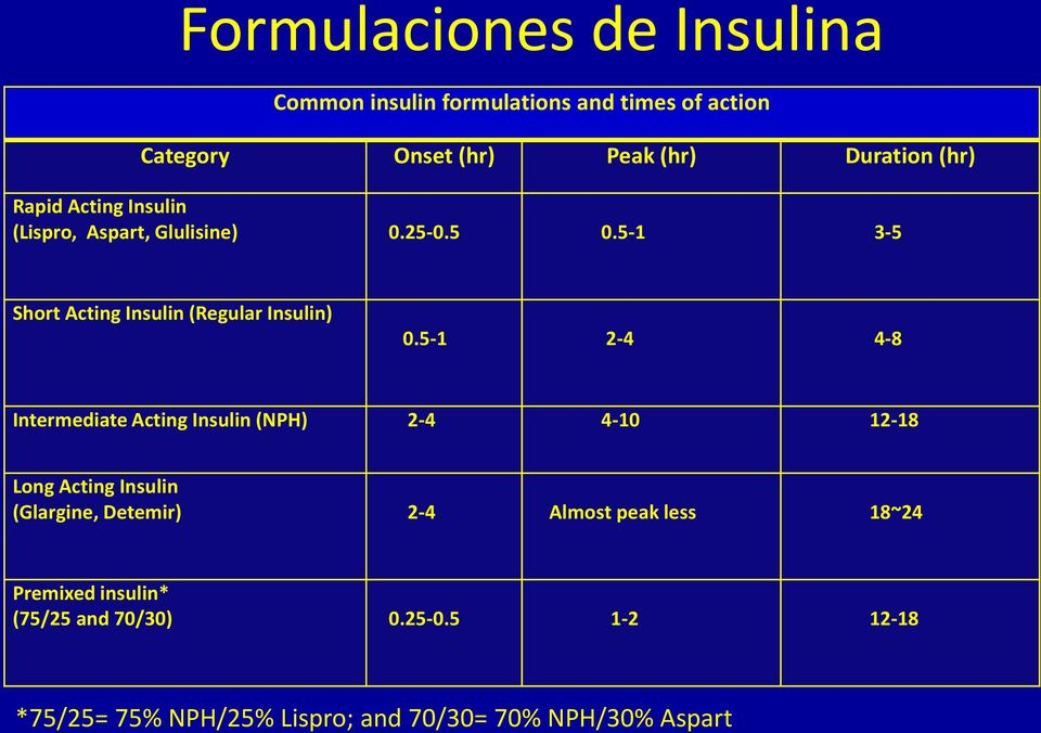 5-1 2-4 4-8 Intermediate Acting Insulin (NPH) 2-4 4-10 12-18 Long Acting Insulin (Glargine, Detemir) 2-4 Almost peak