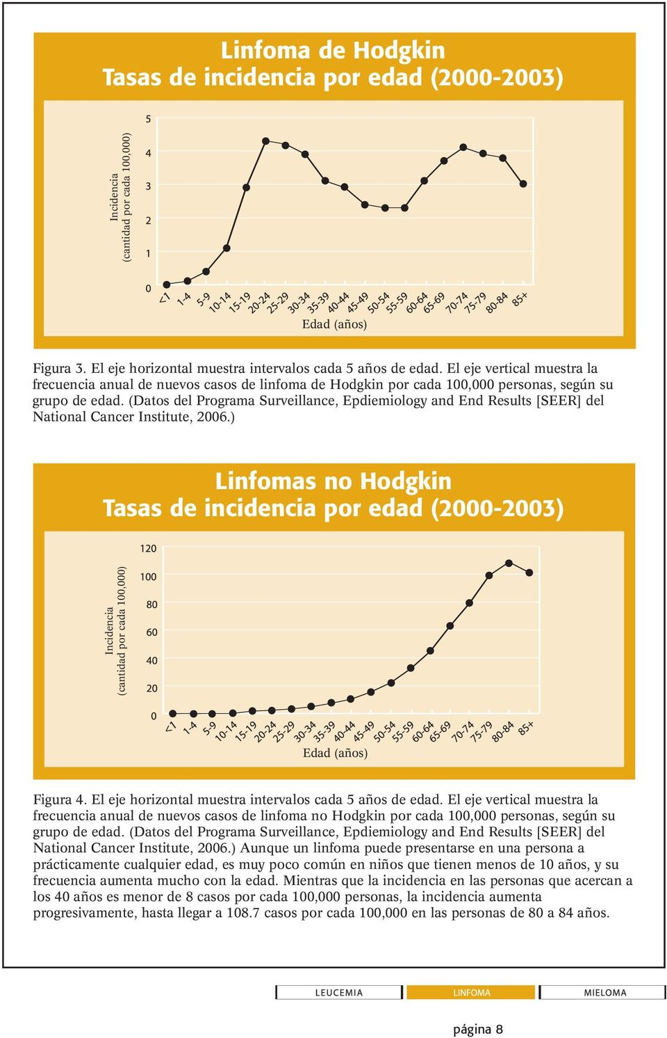 (Datos del Programa Surveillance, Epdiemiology and End Results [SEER] del National Cancer Institute, 2006.
