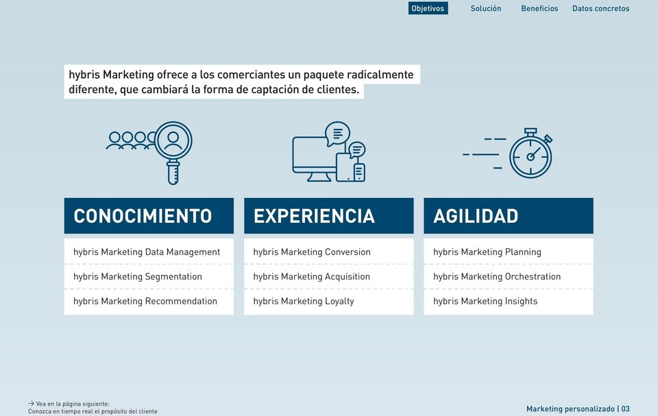 CONOCIMIENTO EXPERIENCIA AGILIDAD hybris Marketing Data Management hybris Marketing Segmentation hybris Marketing