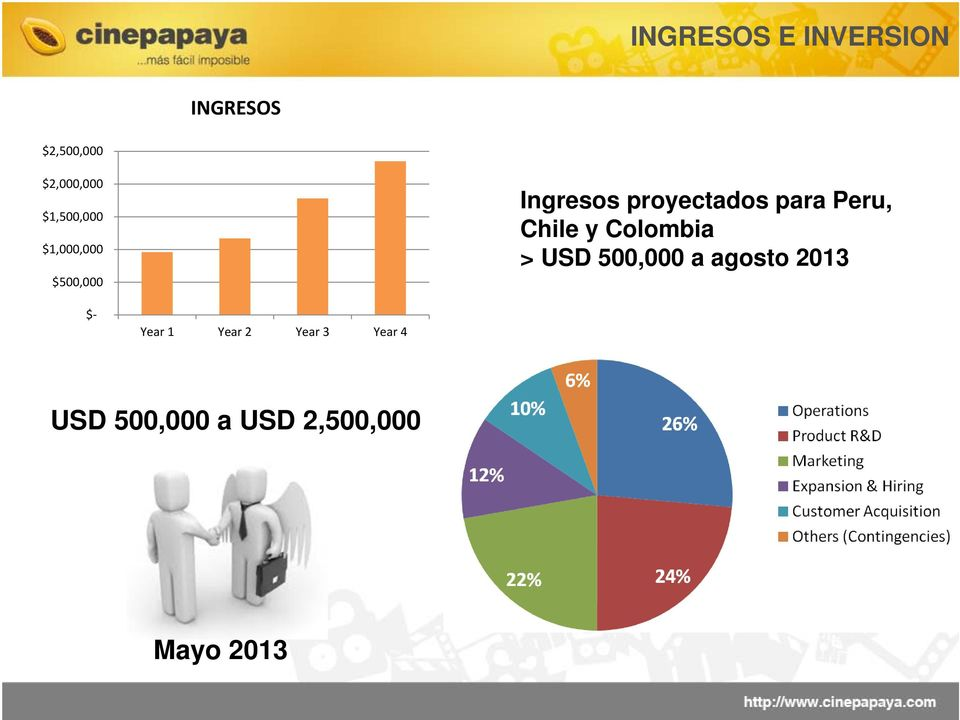 Peru, Chile y Colombia > USD 500,000 a agosto 2013 $