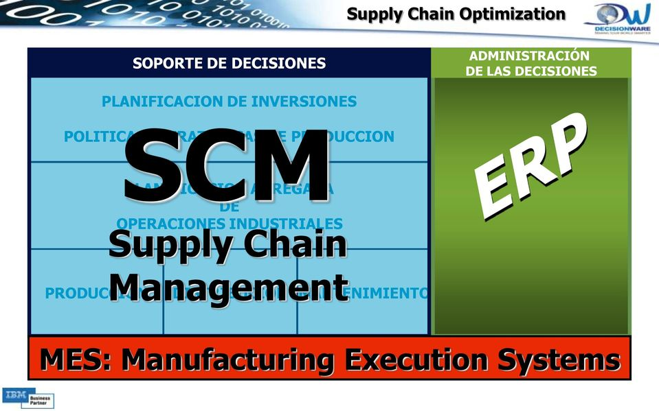 PRODUCCION PLANIFICACION AGREGADA DE OPERACIONES INDUSTRIALES Supply Chain