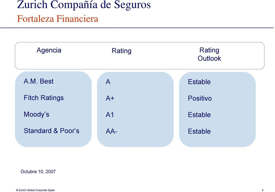 Best Fitch Ratings Moody s Standard & Poor s A