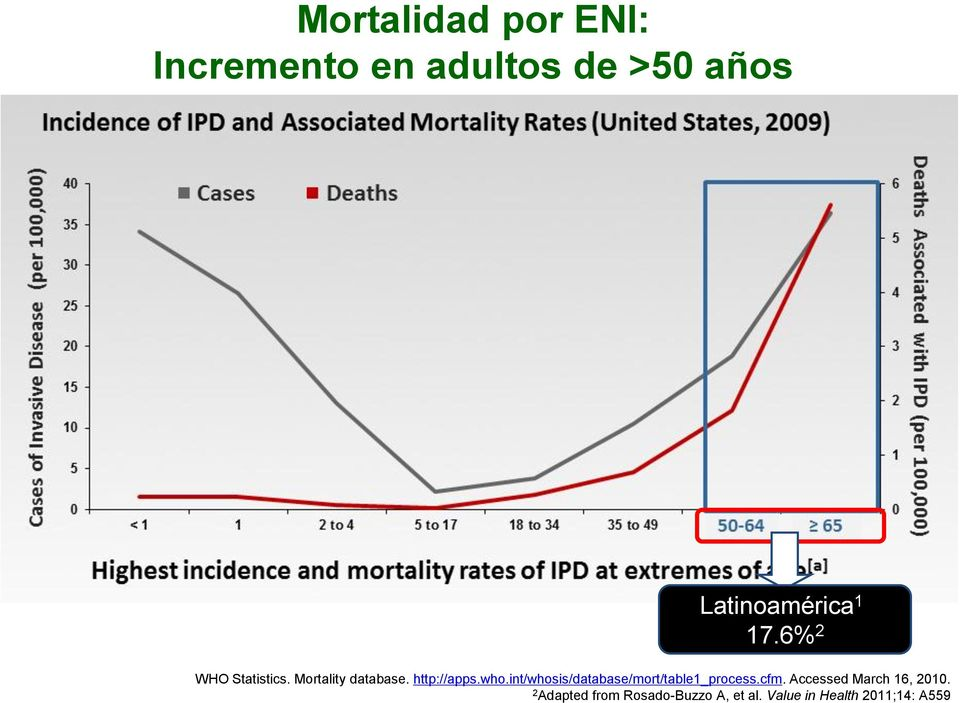 Mortality database. http://apps.who.int/whosis/database/mort/table1_process.