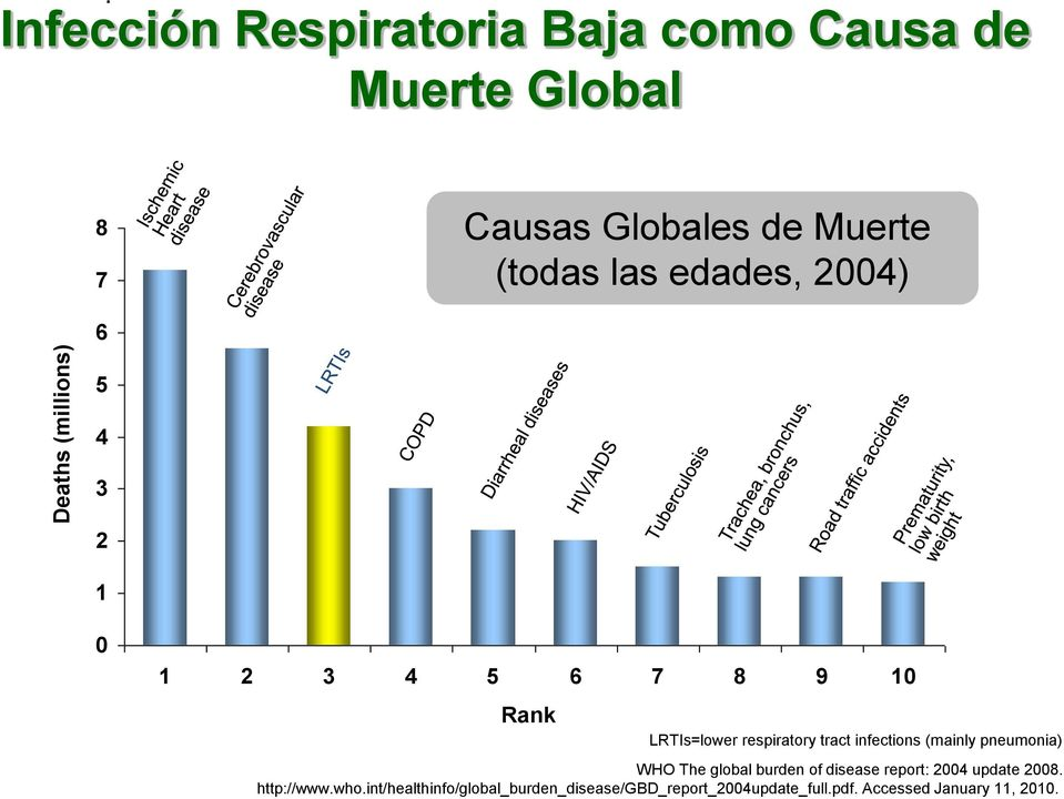 edades, 2004) 6 5 4 3 2 1 0 1 2 3 4 5 6 7 8 9 10 Rank LRTIs=lower respiratory tract infections