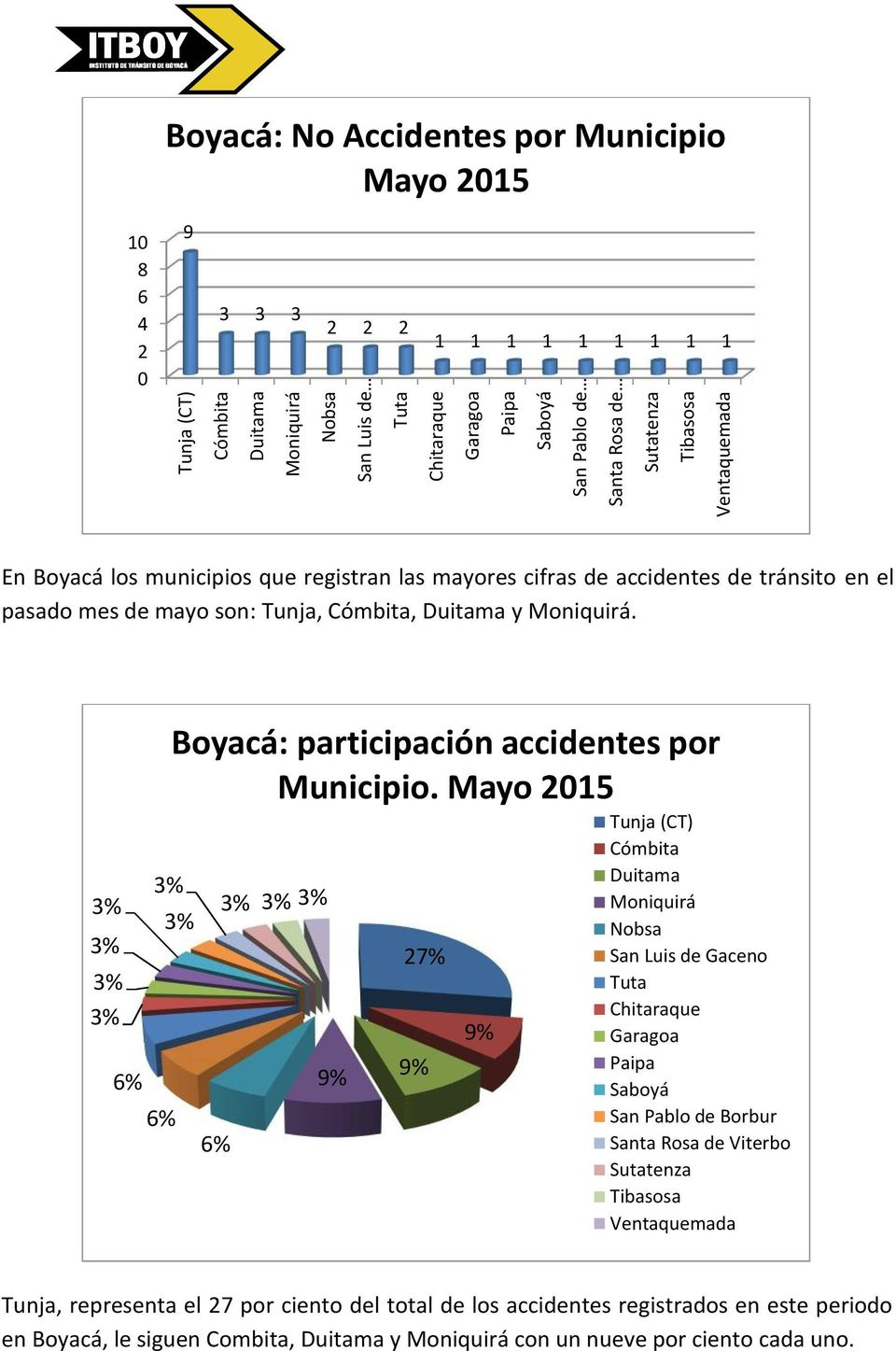3% 3% 3% 3% 6% 3% 6% Boyacá: participación accidentes por Municipio.