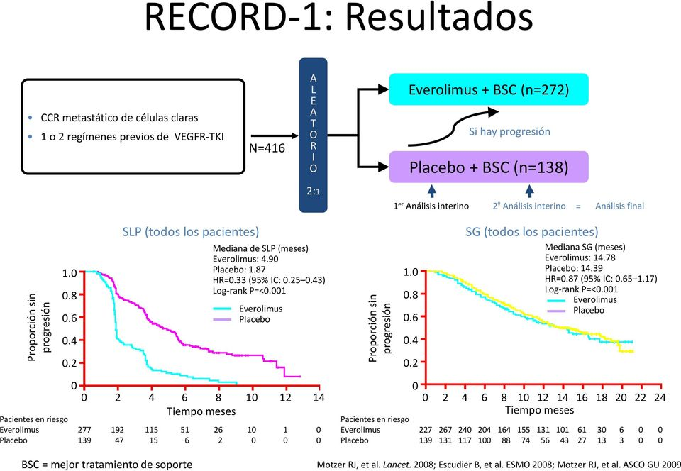 33 (95% IC: 0.25 0.43) Log-rank P=<0.001 Everolimus Placebo 1.0 0.8 0.6 SG (todos los pacientes) Mediana SG (meses) Everolimus: 14.78 Placebo: 14.39 HR=0.87 (95% IC: 0.65 1.17) Log-rank P=<0.