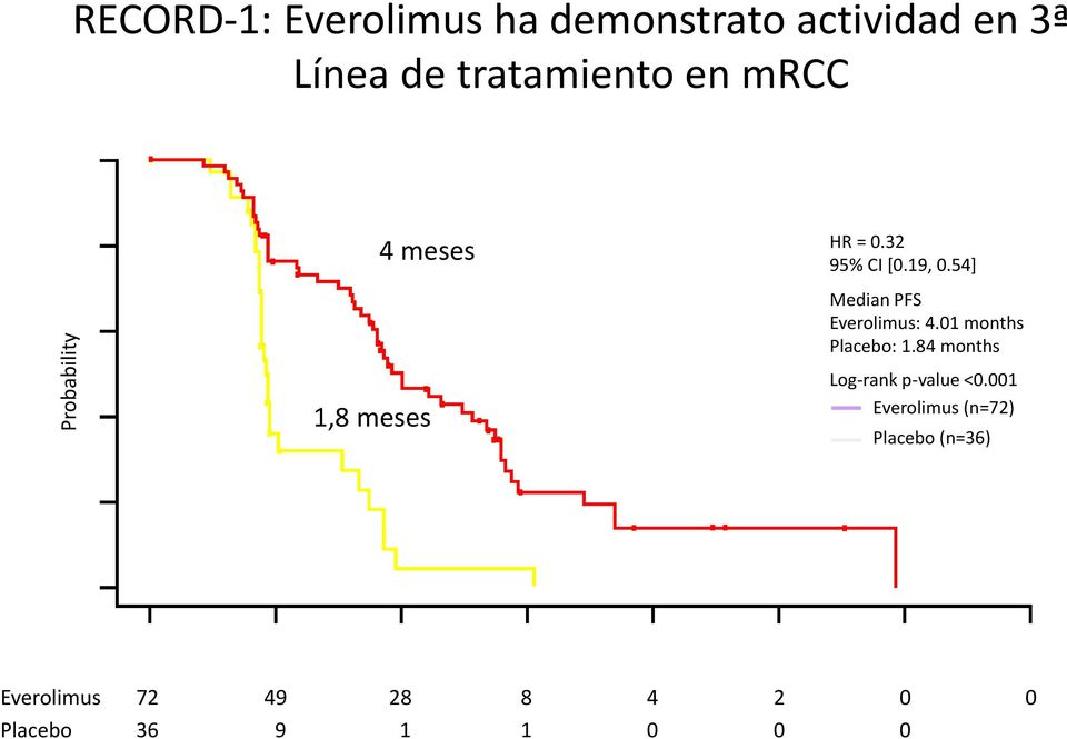 54] Median PFS Everolimus: 4.01 months Placebo: 1.84 months Log-rank p-value <0.