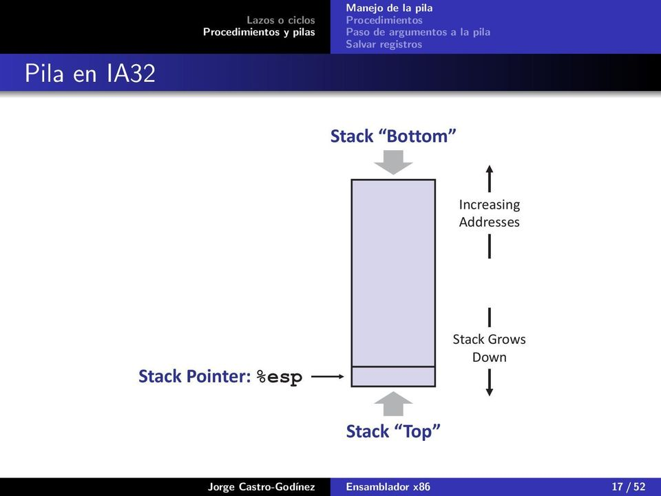 Pointer: Stack Grows Down Stack Top