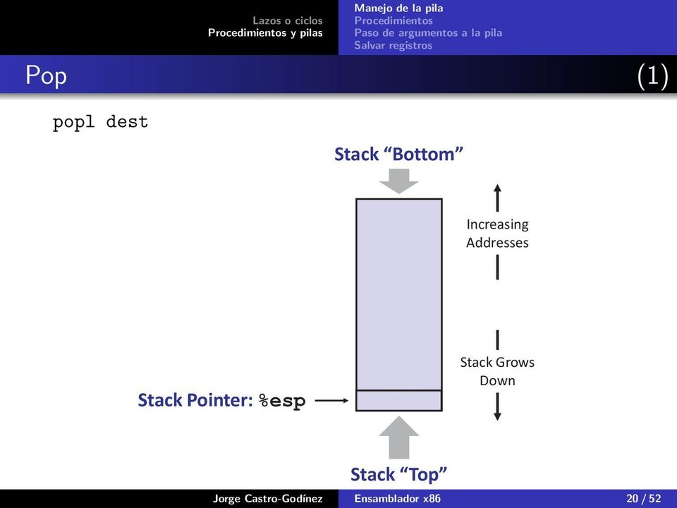 Pointer: Stack Grows Down Stack