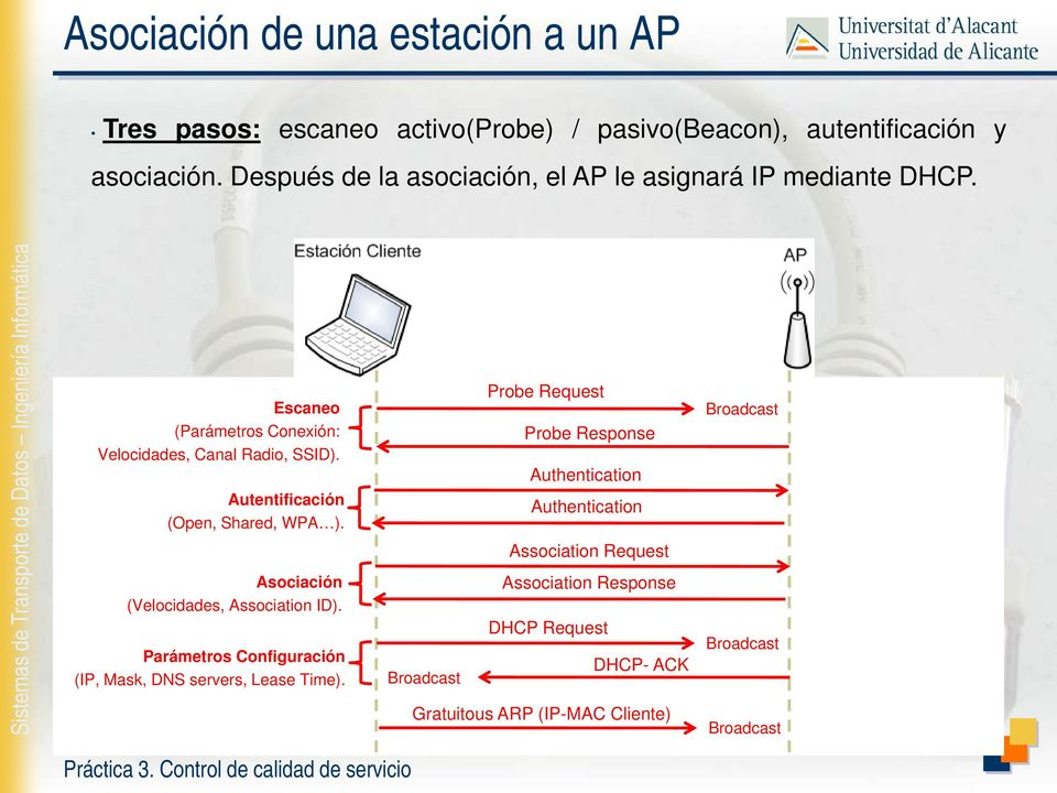 Autentificación (Open, Shared, WPA ). Asociación (Velocidades, Association ID). Parámetros Configuración (IP, Mask, DNS servers, Lease Time).