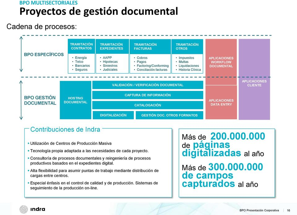 VERIFICACIÓN DOCUMENTAL APLICACIONES CLIENTE BPO GESTIÓN DOCUMENTAL HOSTING DOCUMENTAL CAPTURA DE INFORMACIÓN CATALOGACIÓN APLICACIONES DATA ENTRY DIGITALIZACIÓN GESTIÓN DOC.