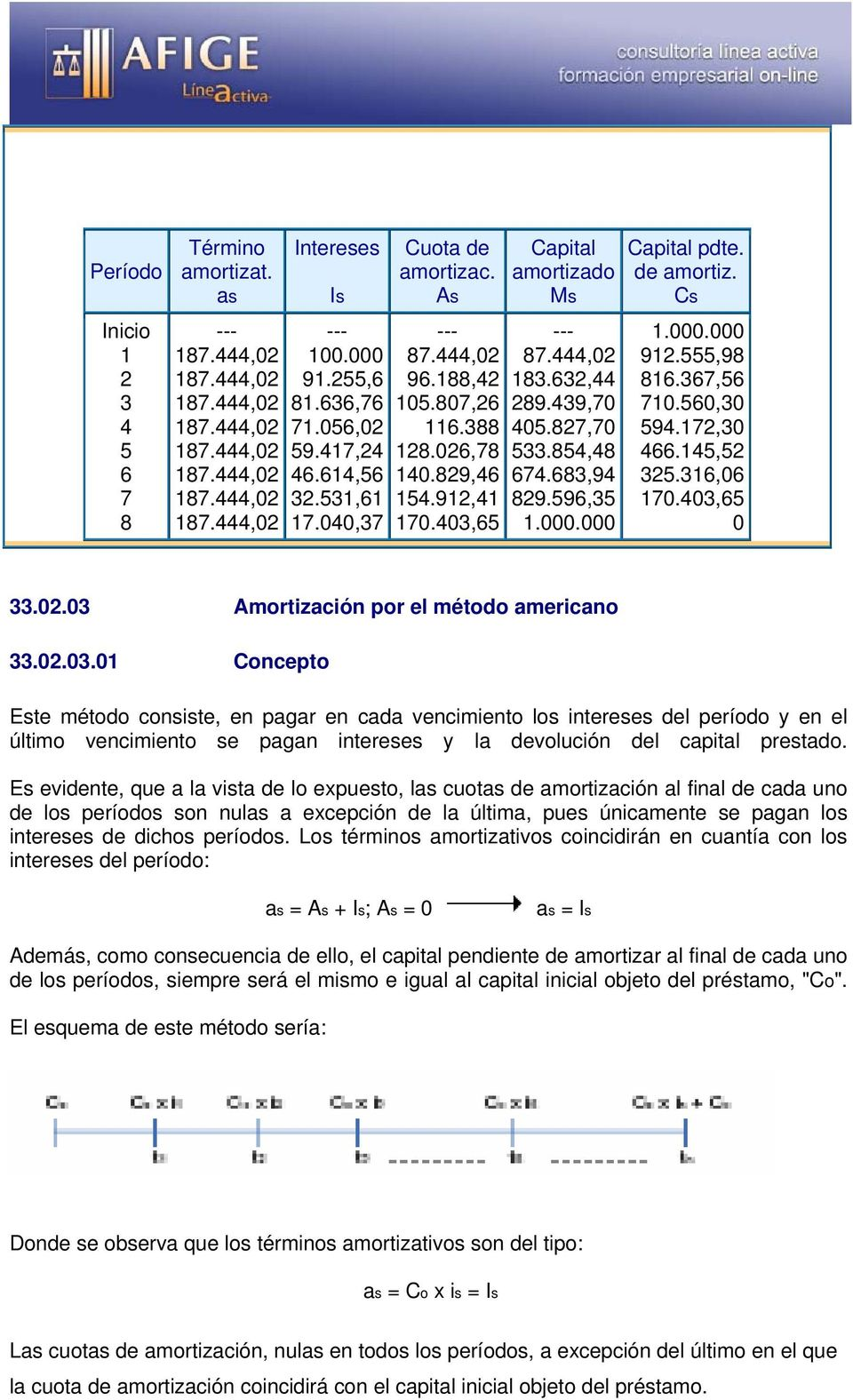 596,35 Capital pdte. de amortiz. Cs 92.555,98 86.367,56 70.560,30 594.72,30 466.45,52 325.36,06 70.403,