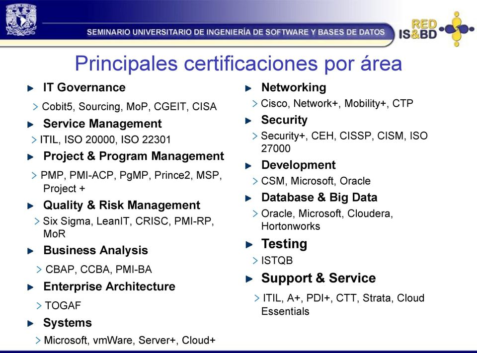 Architecture > TOGAF Systems > Microsoft, vmware, Server+, Cloud+ Networking > Cisco, Network+, Mobility+, CTP Security > Security+, CEH, CISSP, CISM, ISO 27000