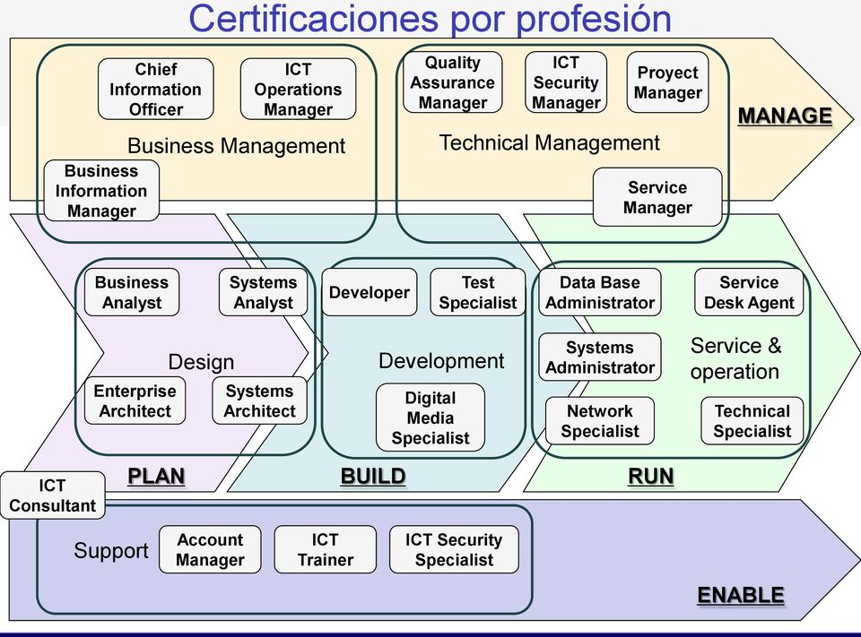 Data Base Administrator Service Desk Agent Enterprise Architect Design Systems Architect Development Digital Media Specialist Systems Administrator