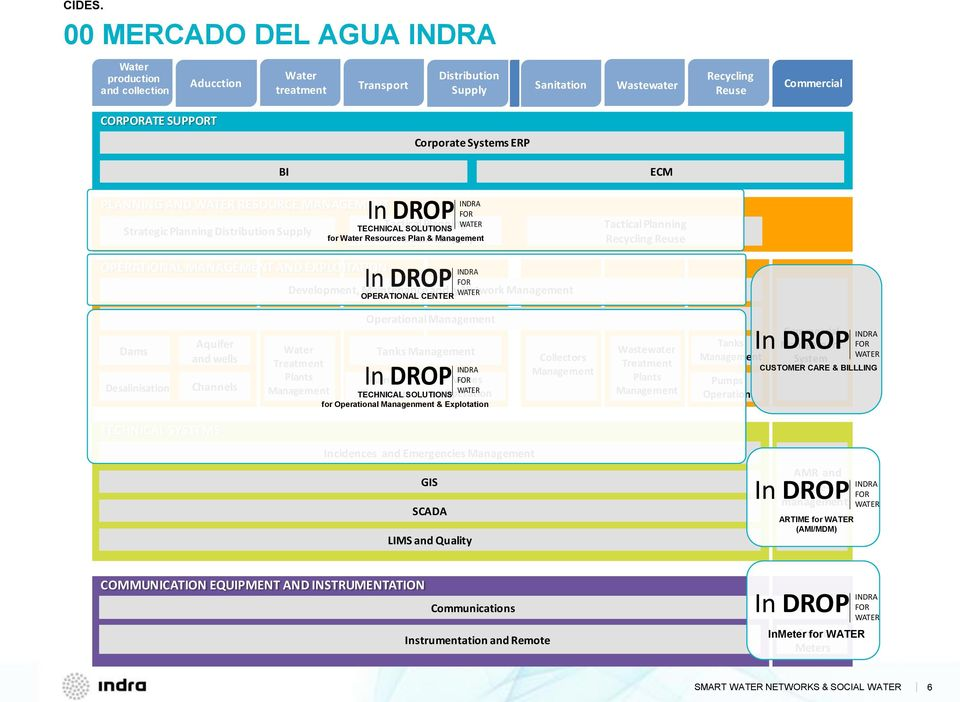 Management ECM Tactical Planning Recycling Reuse OPERATIONAL MANAGEMENT AND EXPLOITATION In DROP INDRA FOR Development, Maintenance and y Network Management WATER OPERATIONAL CENTER Dams