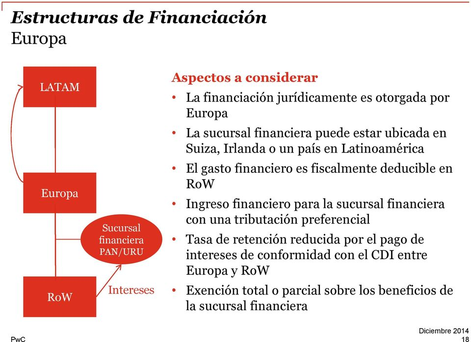 financiero es fiscalmente deducible en RoW Ingreso financiero para la sucursal financiera con una tributación preferencial Tasa de