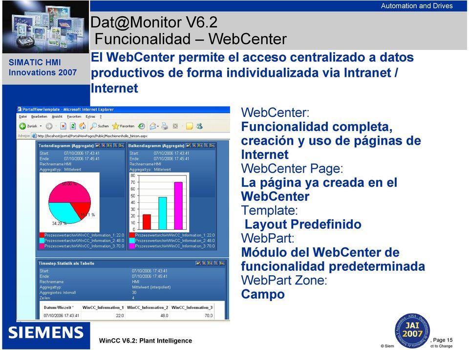 individualizada via Intranet / Internet WebCenter: Funcionalidad completa, creación y uso de páginas