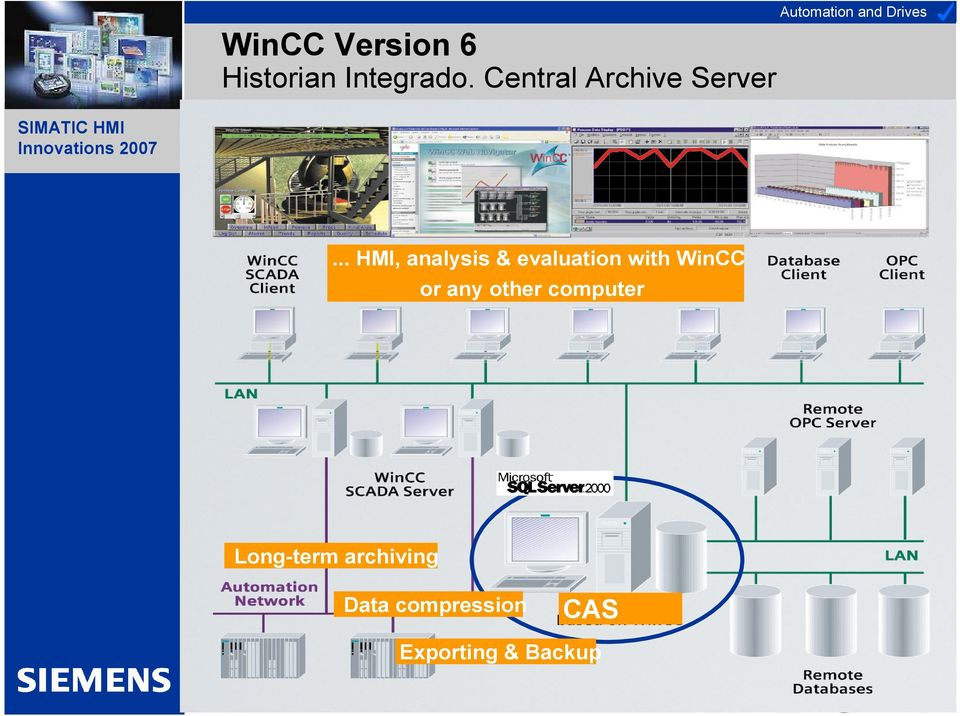 .. HMI, analysis & evaluation with WinCC or any