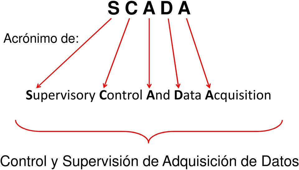 Acquisition Control y